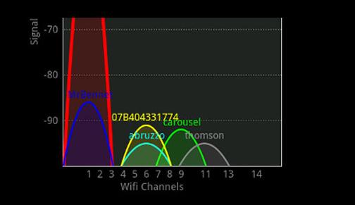 تنظیم میزان آنتن دهی وای فای,پهنای باند دستگاه وای فای